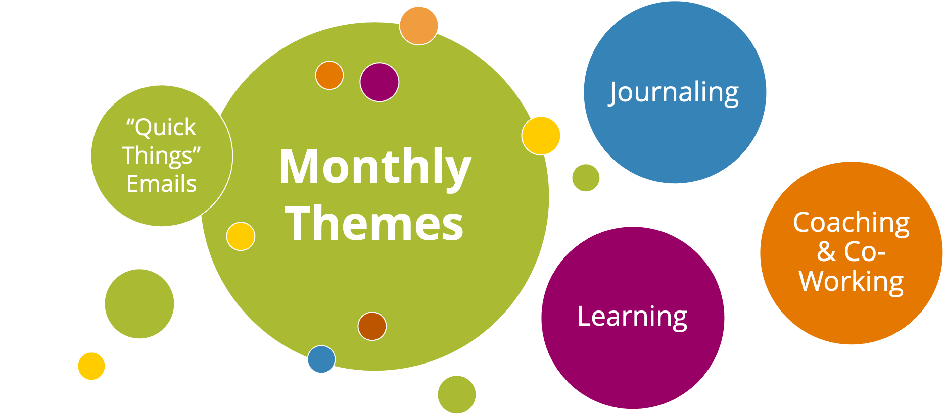 Joybook content summary: monthly themes, journaling, learning, coaching & co-working